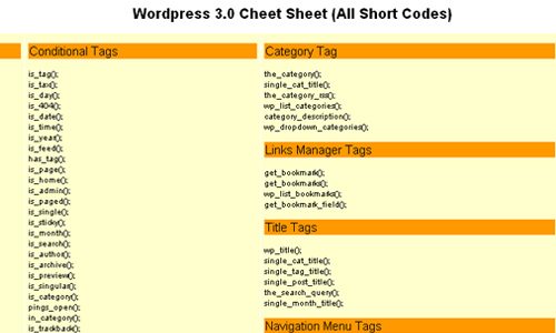Wordpress 3.0 Cheet Sheet (All Short Codes)