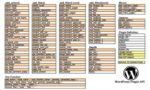 WP Plugin API Cheat Sheet