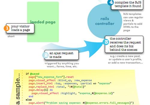 Ruby, Ajax and Javascript Cheat Sheet