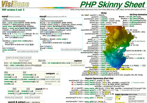 The VisiBone PHP Skinny Sheet