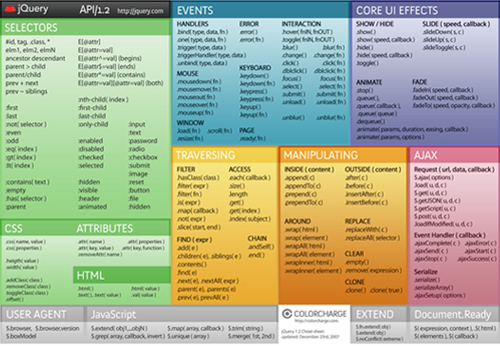 jQuery 1.2 Cheat Sheet