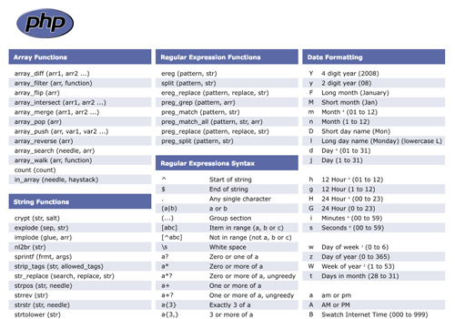 Added Bytes: PHP Cheat Sheet