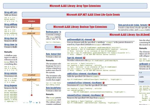 Microsoft Ajax Library Cheat Sheets