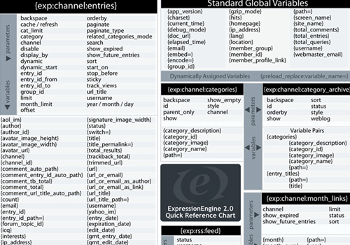 Quick Reference Chart for PHP